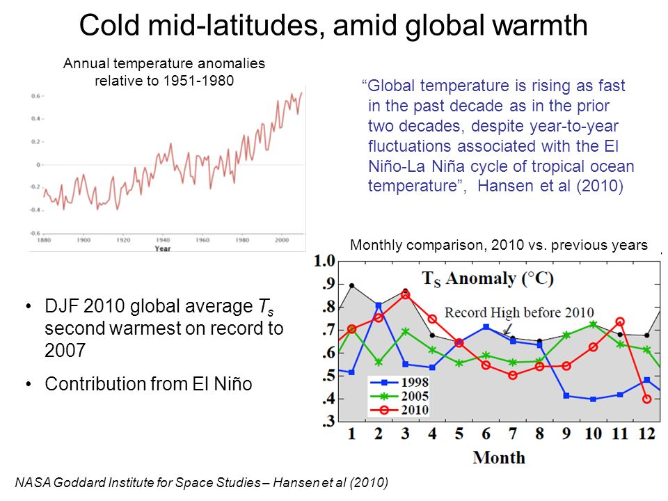Cold mid-latitudes, amid global warmth