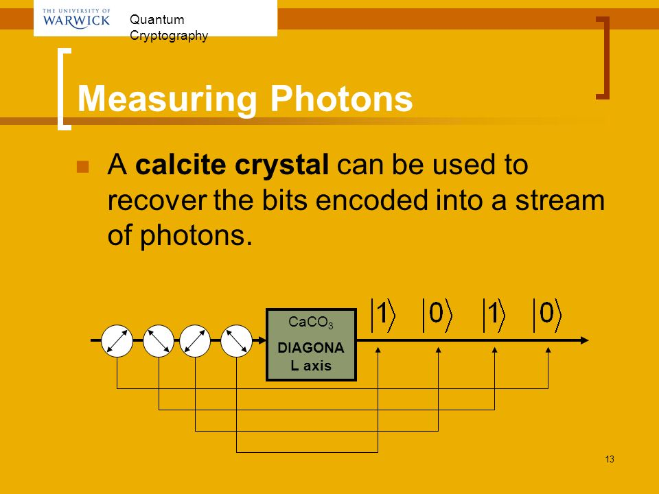 Measuring Photons A calcite crystal can be used to recover the bits encoded into a stream of photons.