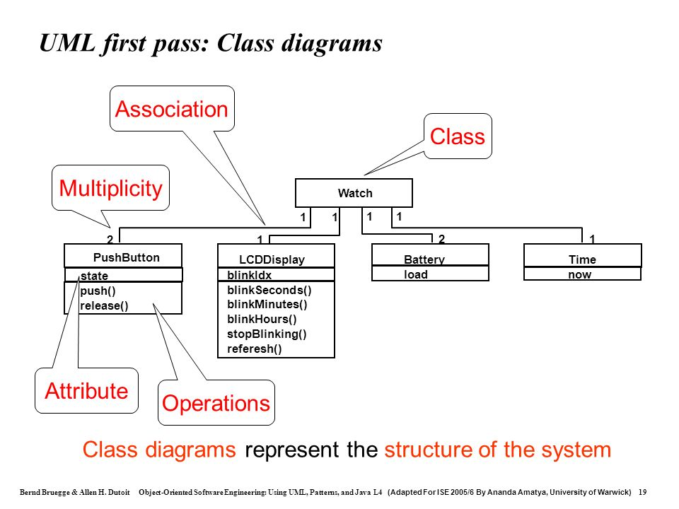 UML first pass: Class diagrams