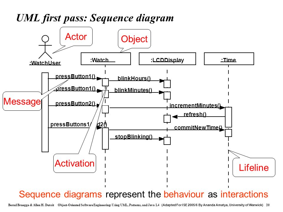UML first pass: Sequence diagram