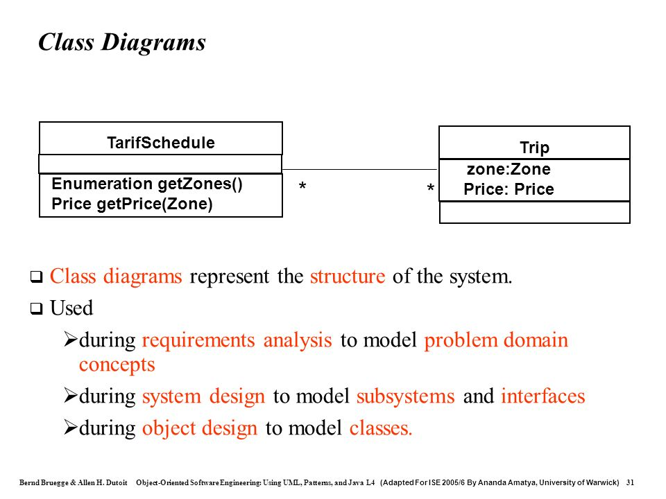 Class Diagrams TarifSchedule. Trip. zone:Zone. Price: Price. Enumeration getZones() Price getPrice(Zone)