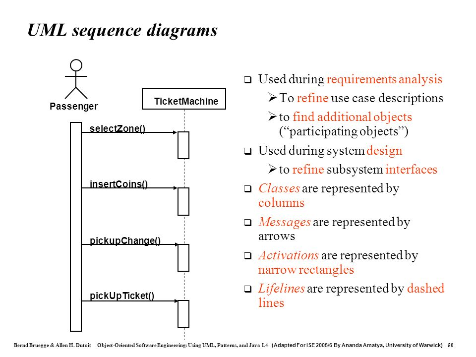 UML sequence diagrams Used during requirements analysis