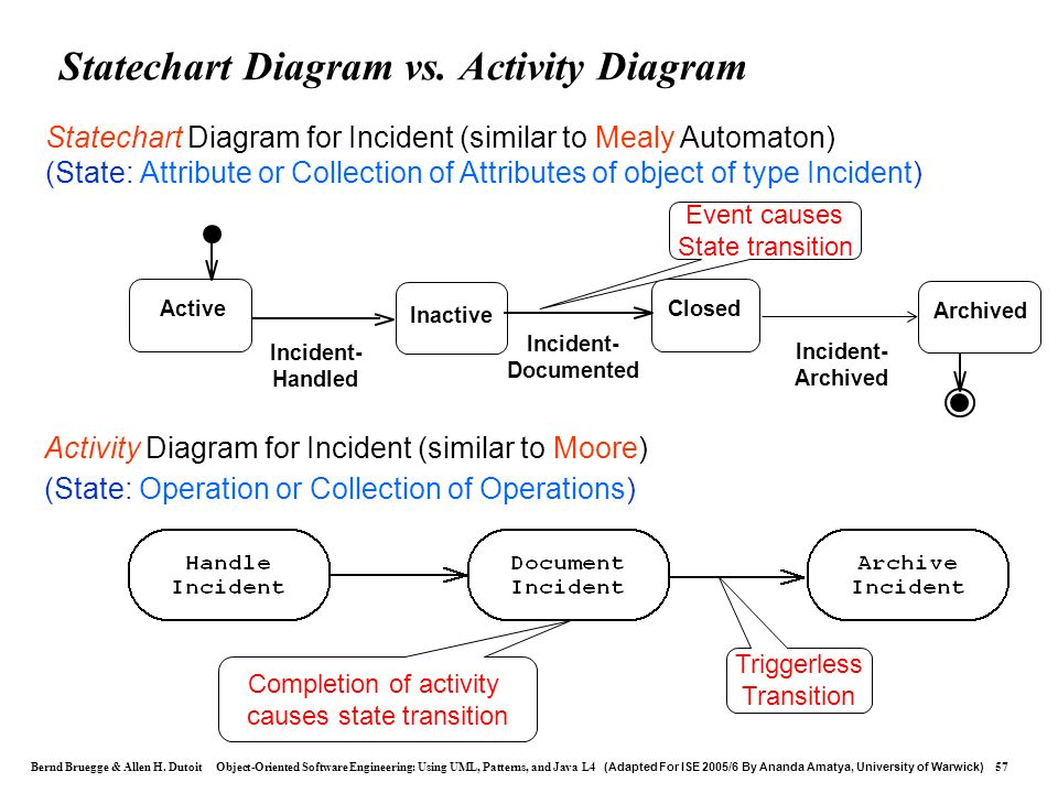 Statechart Diagram vs. Activity Diagram