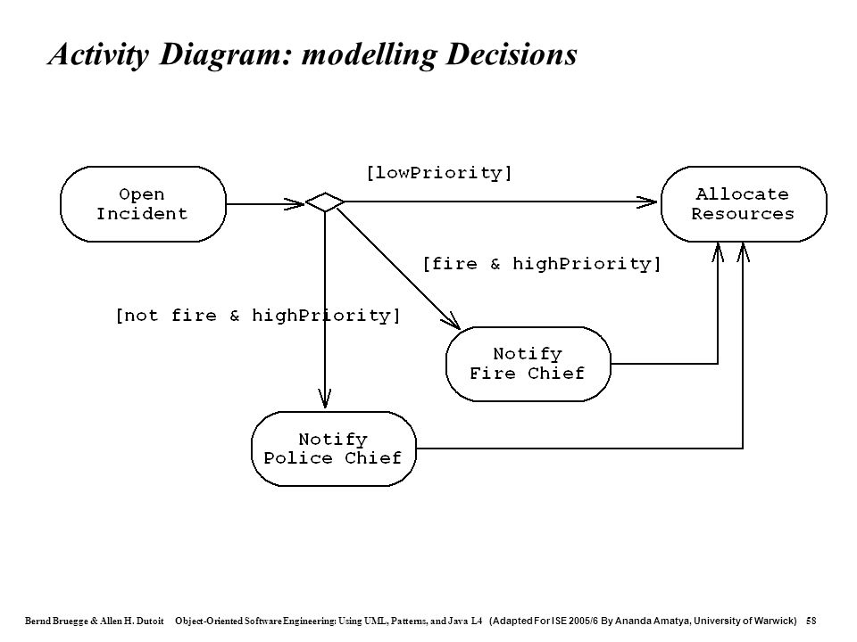 Activity Diagram: modelling Decisions