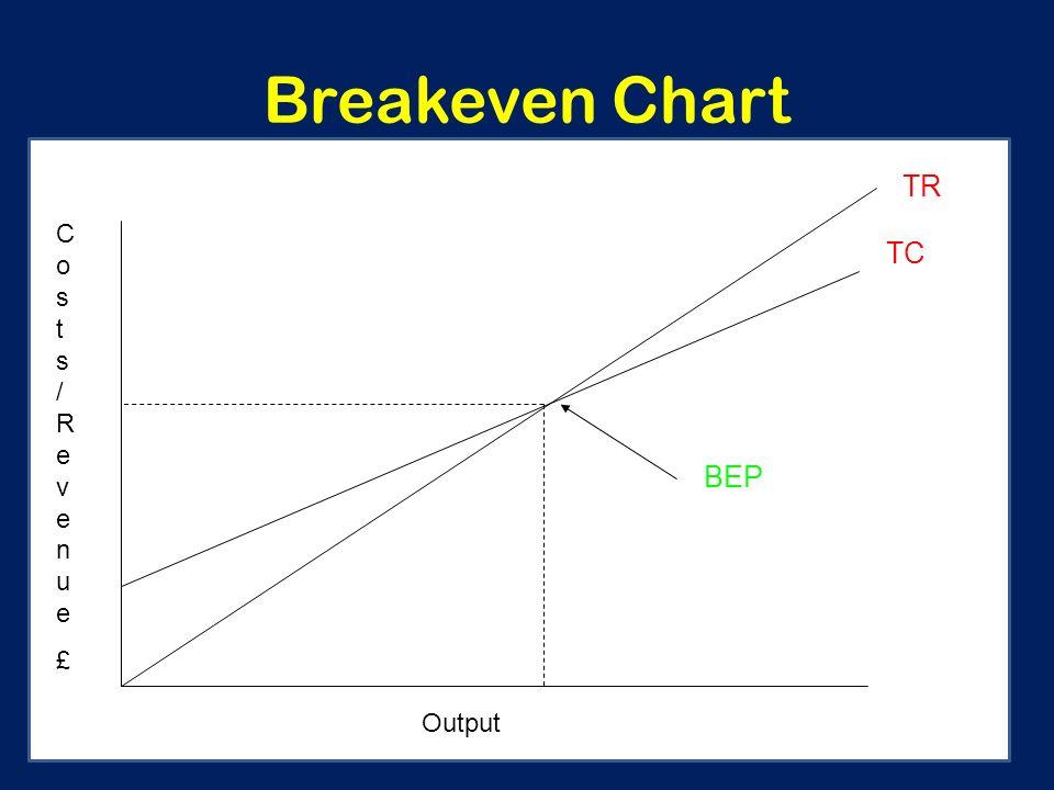 19 breakeven chart