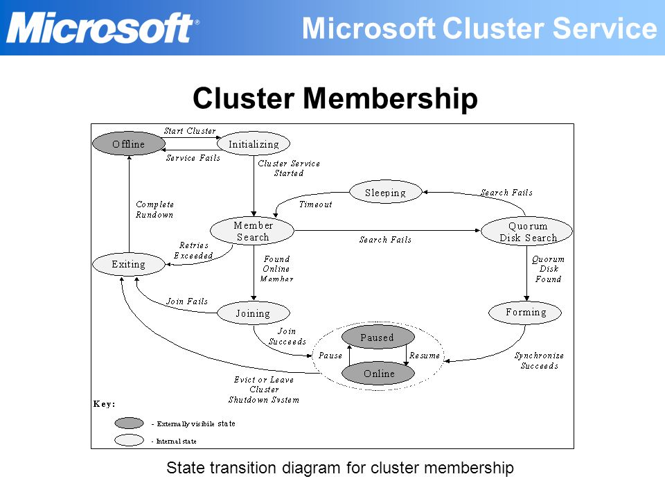 State transition diagram for cluster membership