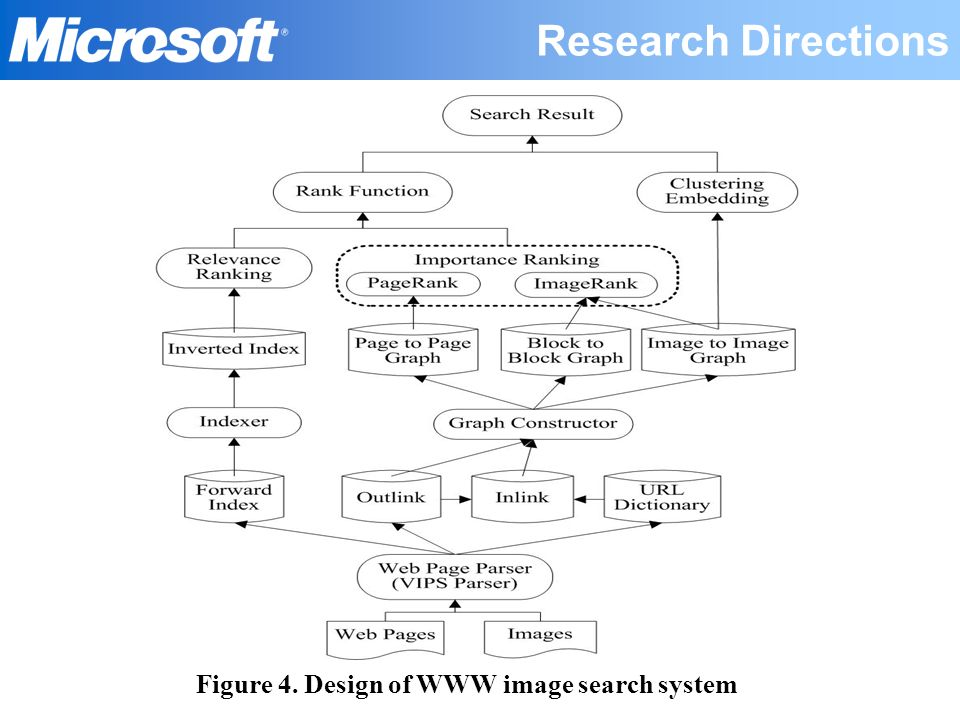 Figure 4. Design of WWW image search system