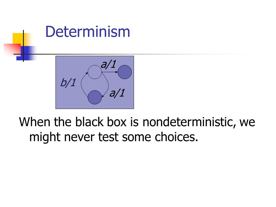 Determinism b/1 a/1 When the black box is nondeterministic, we might never test some choices.