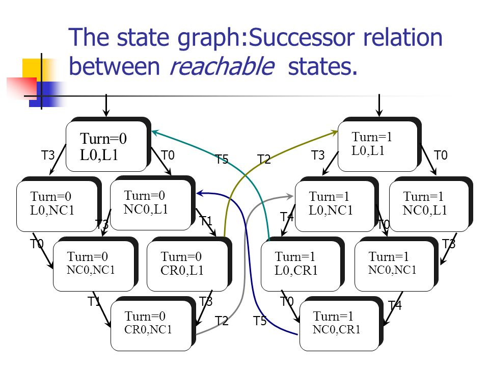 The state graph:Successor relation between reachable states.