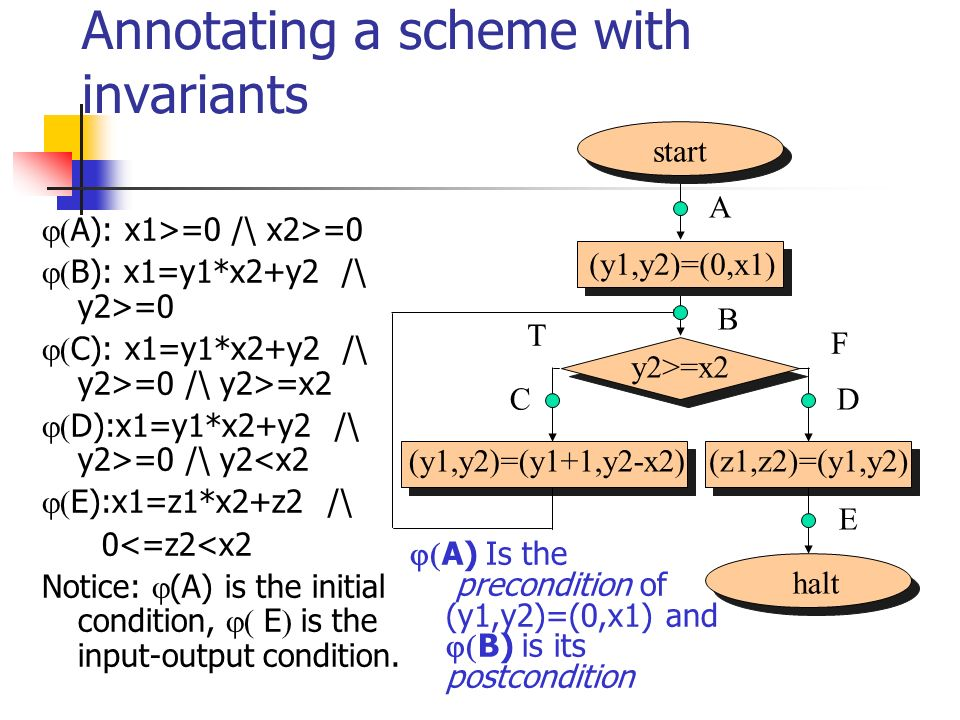 Annotating a scheme with invariants