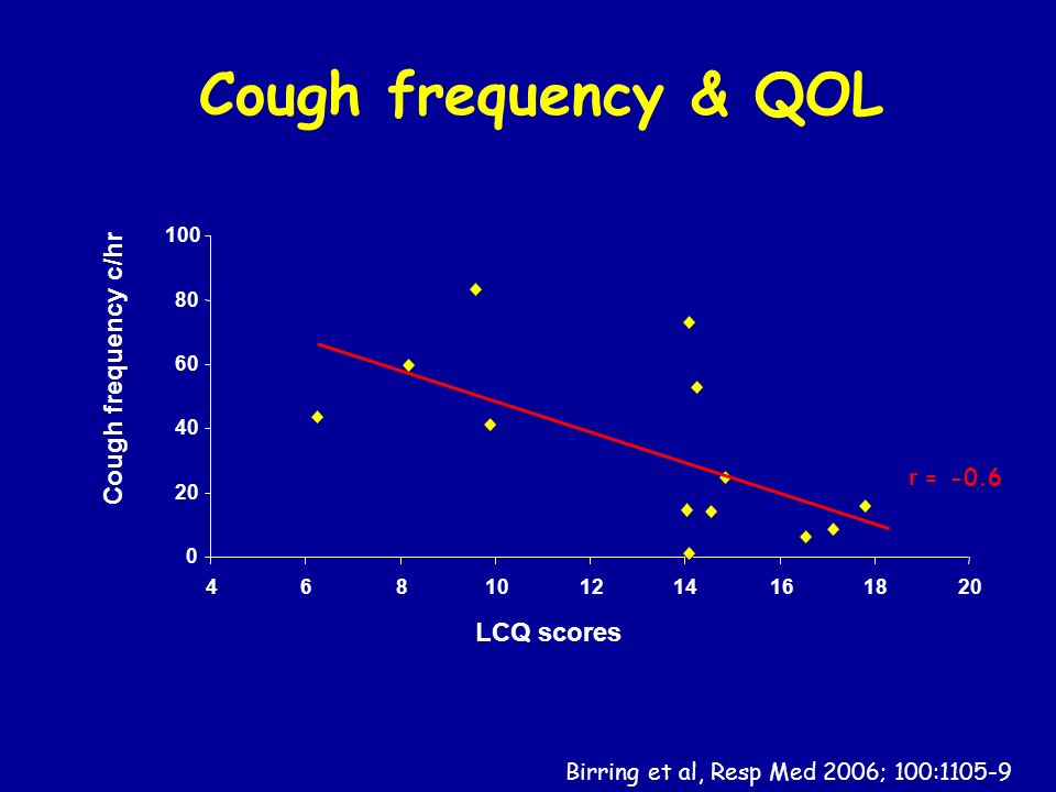 Cough frequency & QOL Cough frequency c/hr LCQ scores r = -0.6