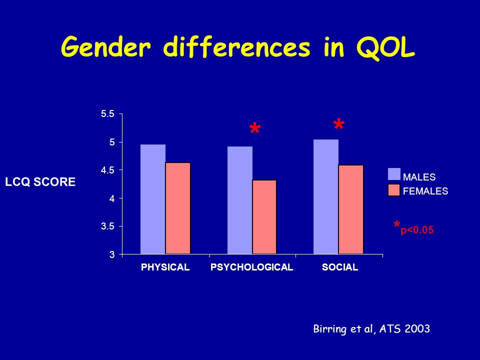 Gender differences in QOL