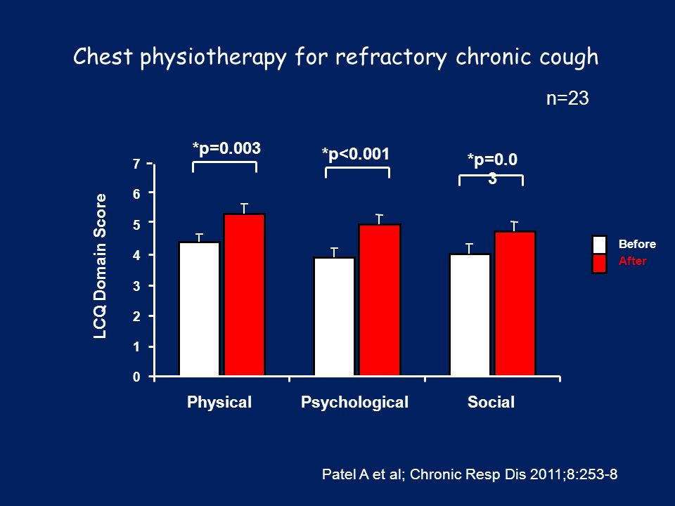 Chest physiotherapy for refractory chronic cough