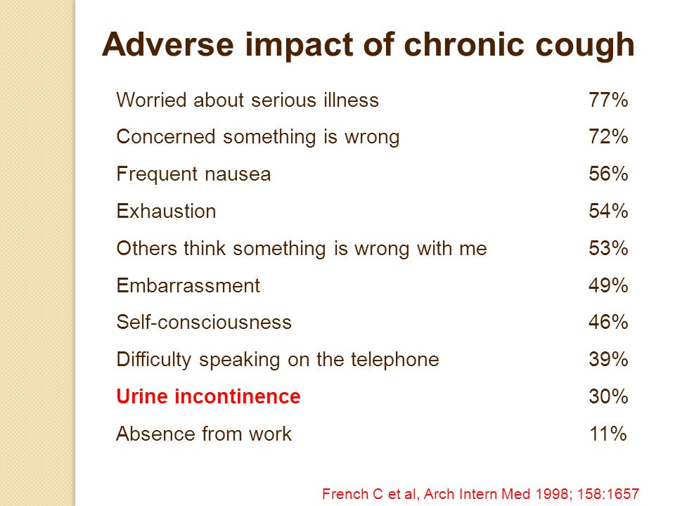 Adverse impact of chronic cough