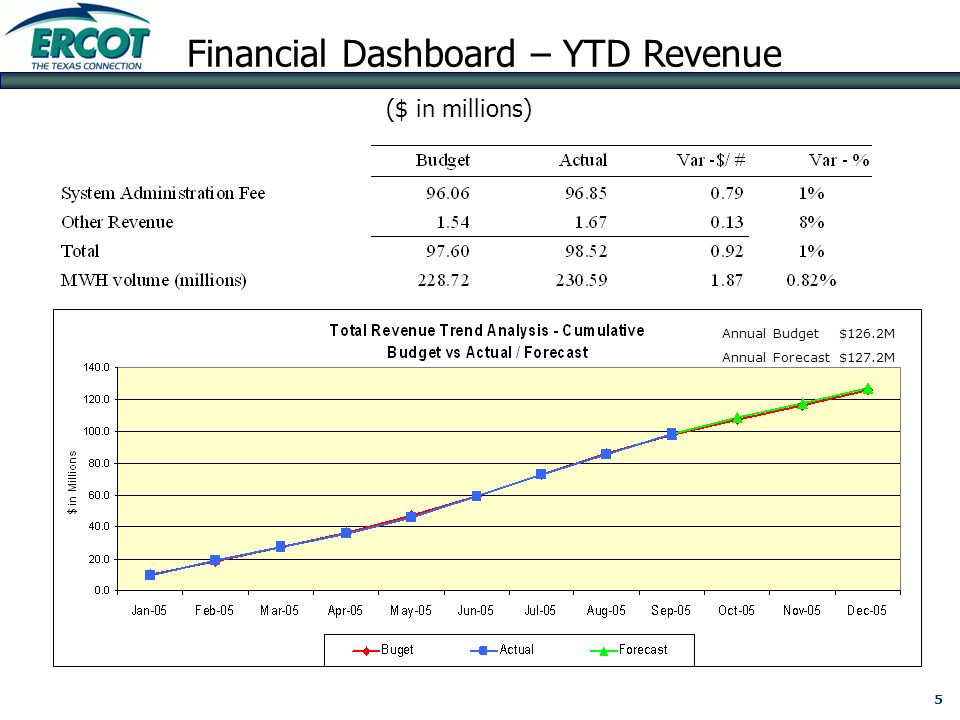 ERCOT Financial Summary For the Month Ended September 30, ppt video