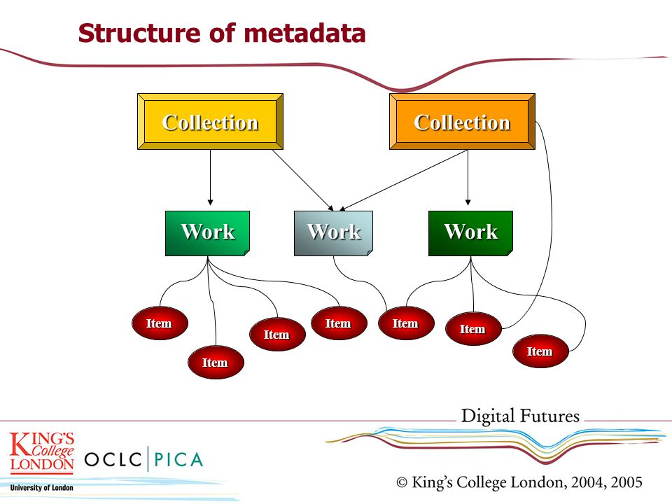 Structure of metadata Collection Work Item