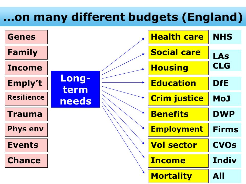 …on many different budgets (England)