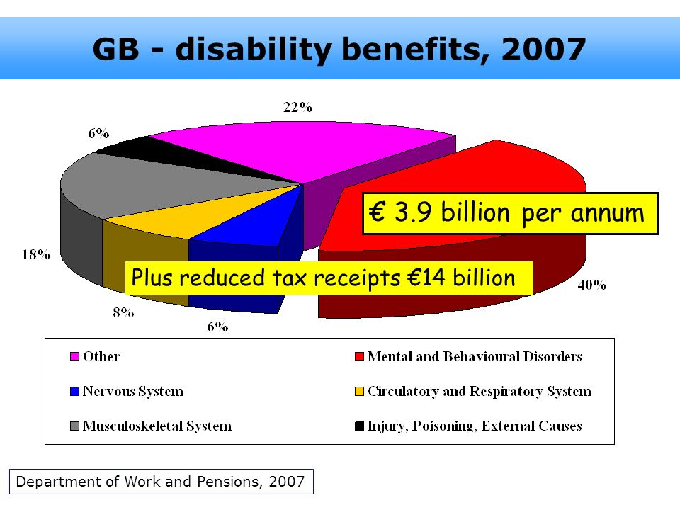 GB - disability benefits, 2007