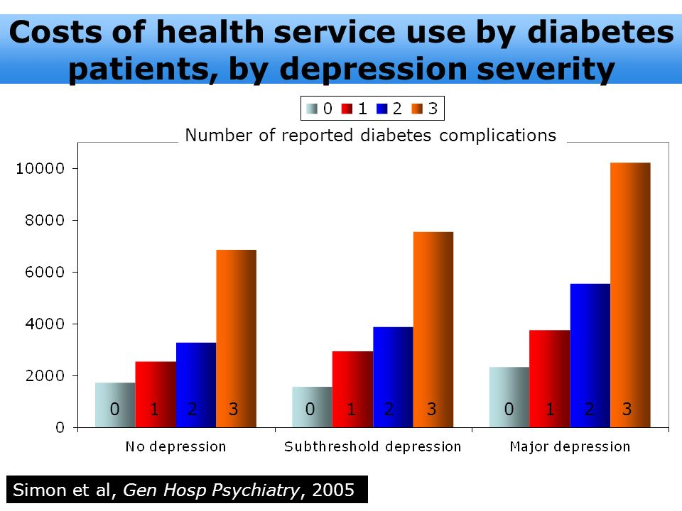 Costs of health service use by diabetes patients, by depression severity