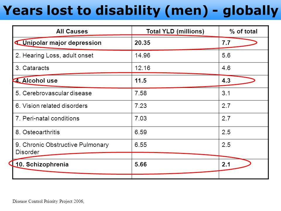 Years lost to disability (men) - globally