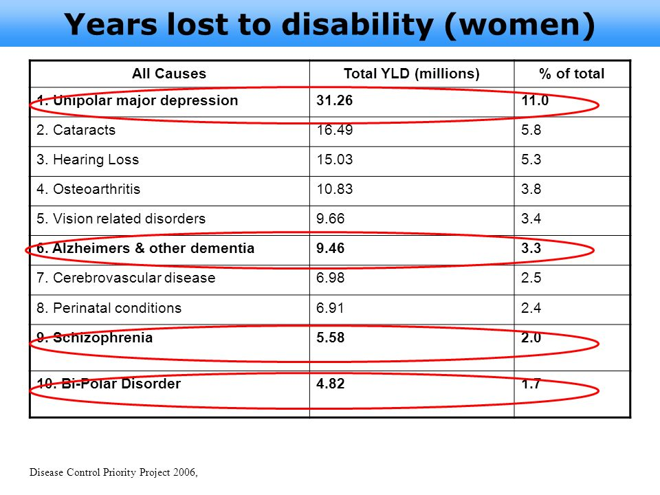 Years lost to disability (women)