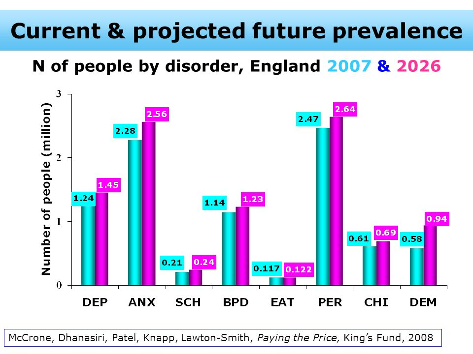 N of people by disorder, England 2007 & 2026