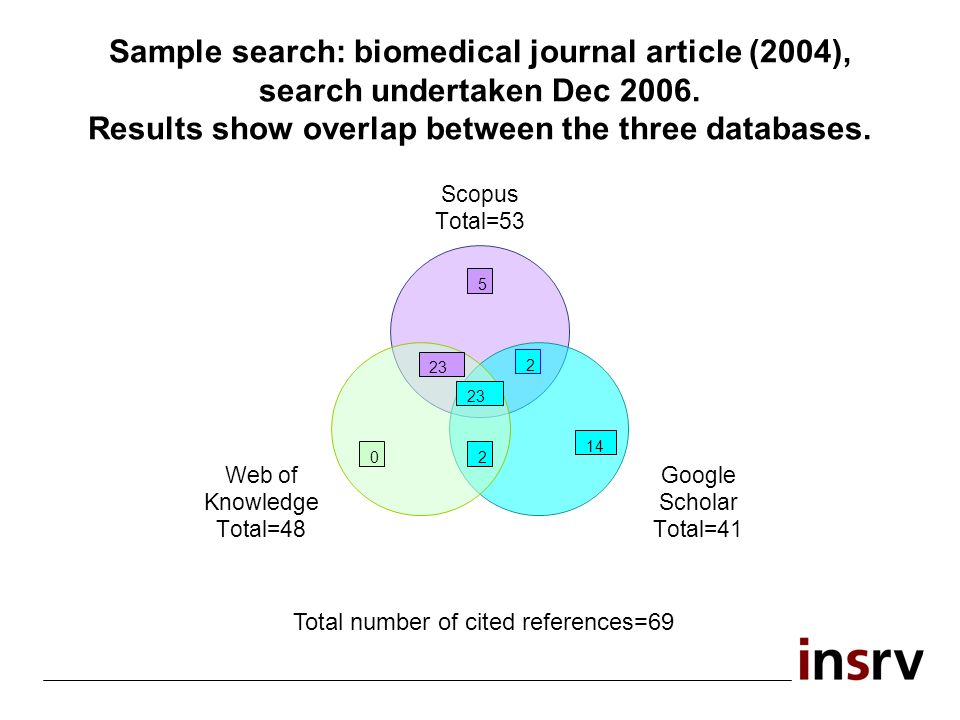 Sample search: biomedical journal article (2004), search undertaken Dec 2006. Results show overlap between the three databases.