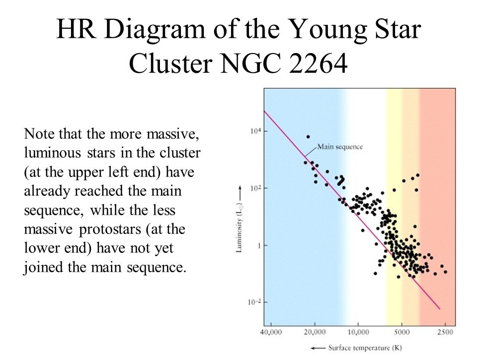 An introduction to astronomy part xi the birth and death of stars hr diagram of the young star cluster ngc 2264 ccuart Image collections