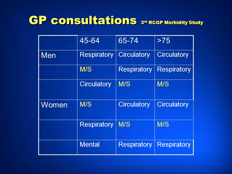 GP consultations 3rd RCGP Morbidity Study