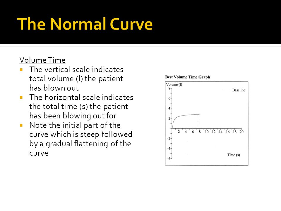 The Normal Curve Volume Time