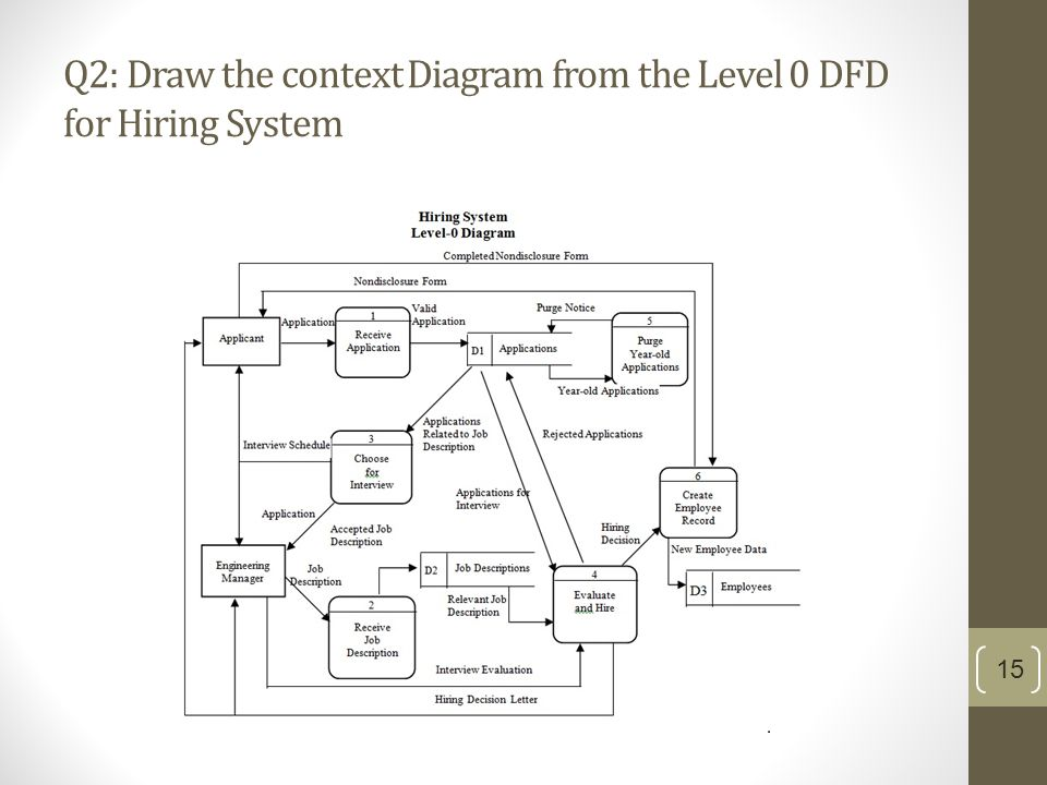 Dfds ppt video online download 15 q2 draw the context diagram from the level 0 dfd for hiring system ccuart Choice Image