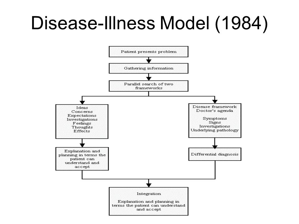 Disease-Illness Model (1984)
