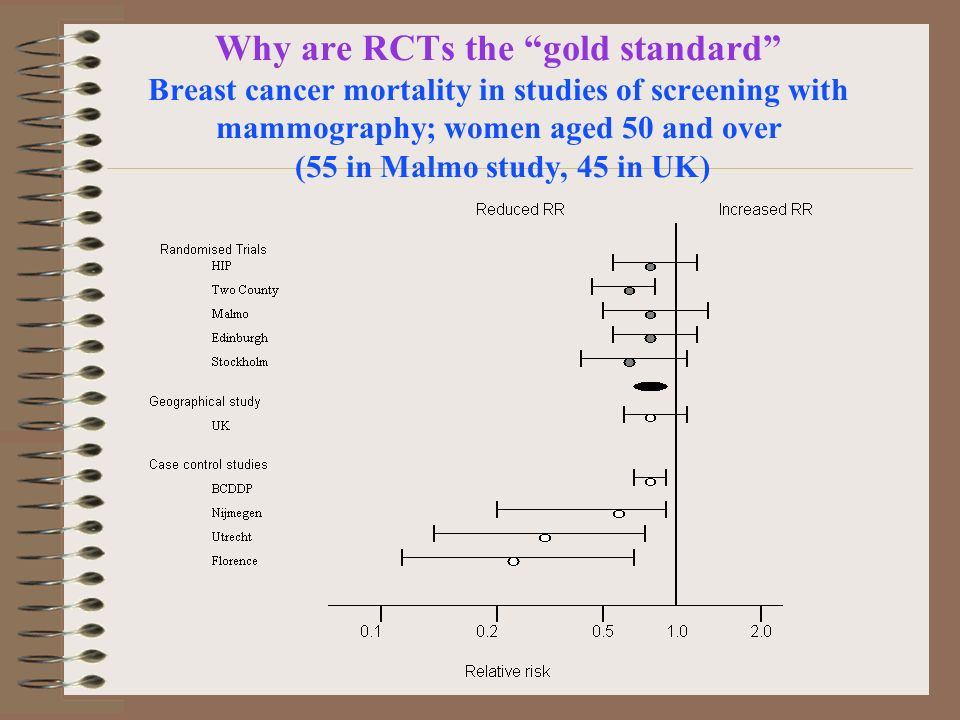 Why are RCTs the gold standard Breast cancer mortality in studies of screening with mammography; women aged 50 and over (55 in Malmo study, 45 in UK)