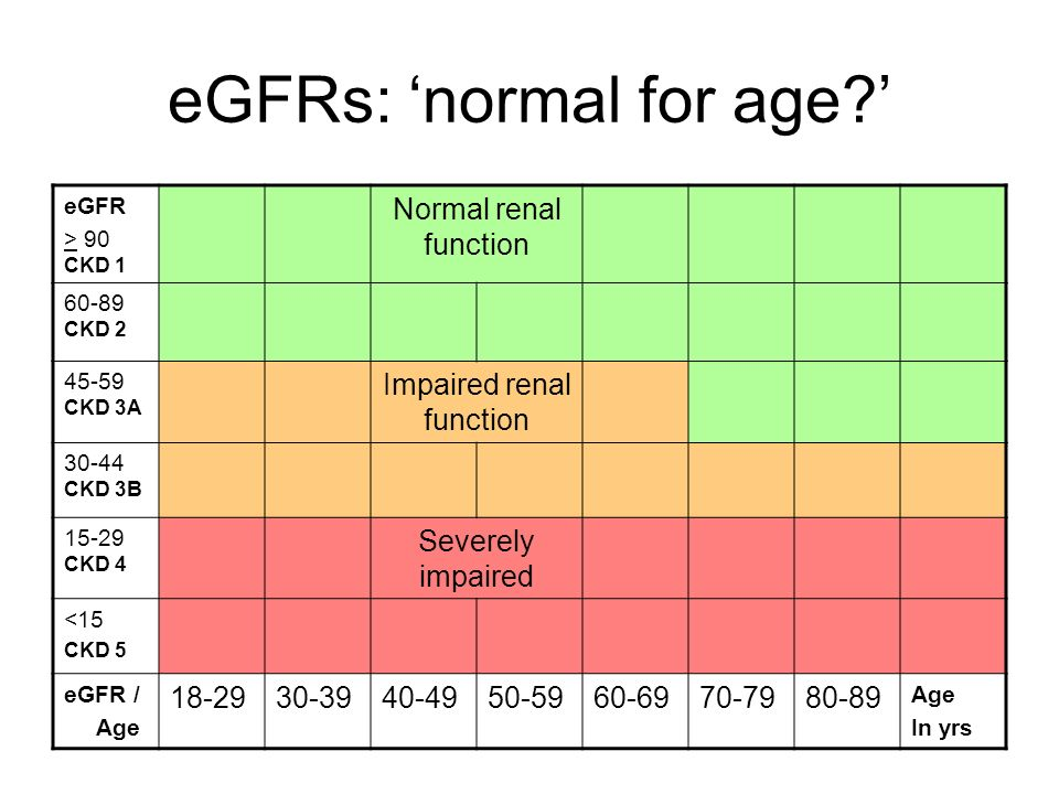 eGFRs: 'normal for age '