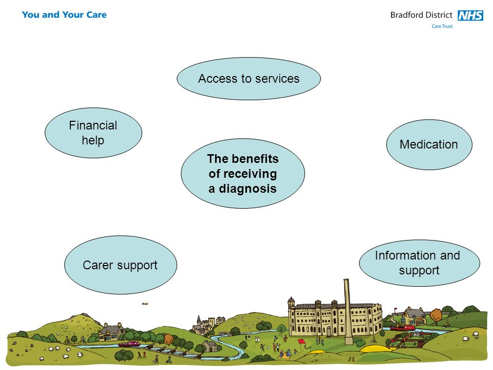 Access to services Financial. help. Medication. The benefits. of receiving. a diagnosis. Carer support.