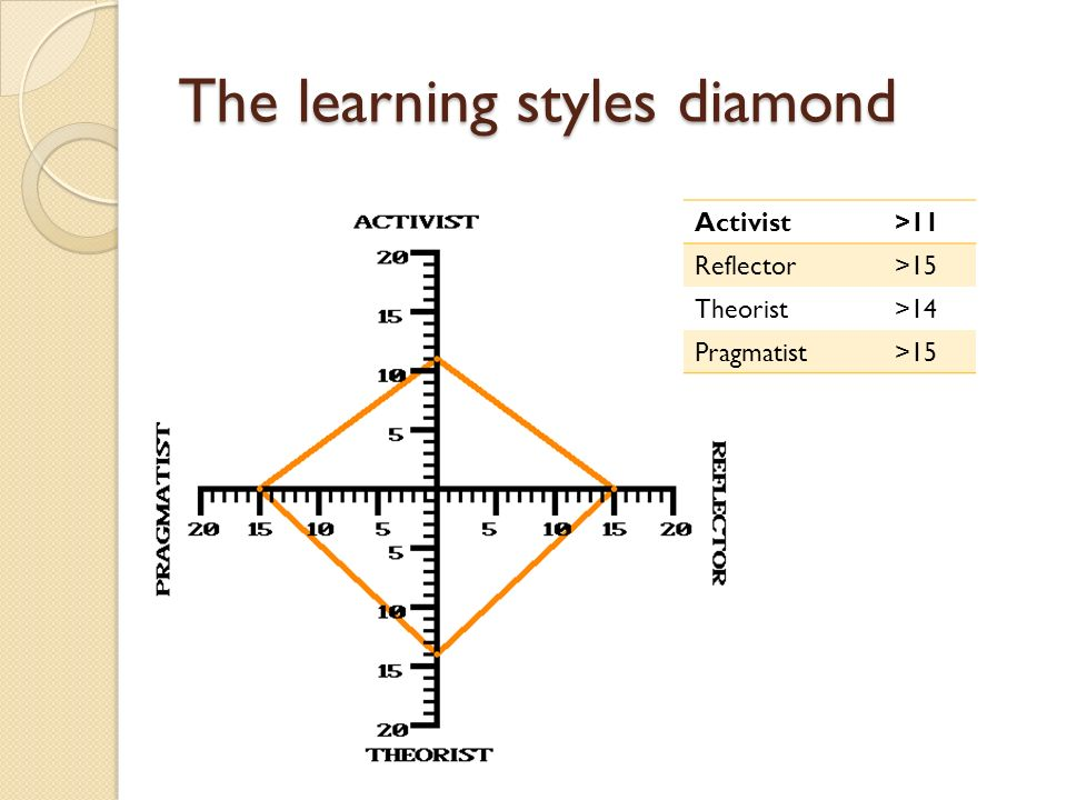 The learning styles diamond