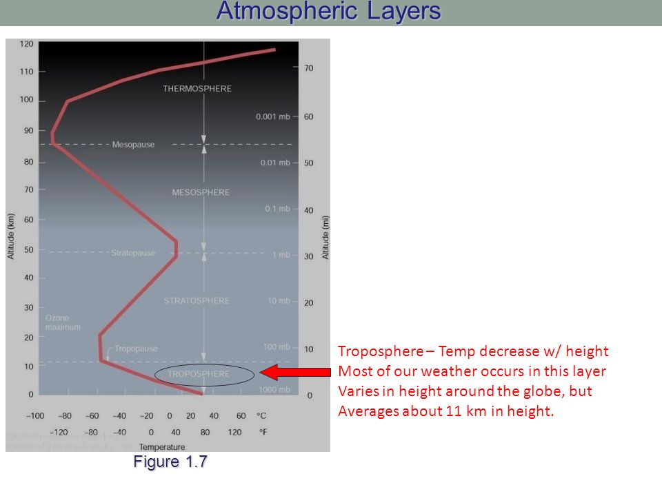 Atmospheric Layers Troposphere – Temp decrease w/ height