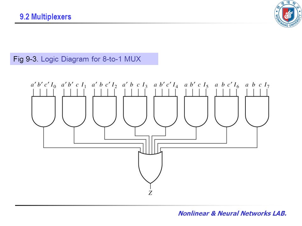 8 9 2 multiplexers fig 9-3  logic diagram for 8-to-1 mux