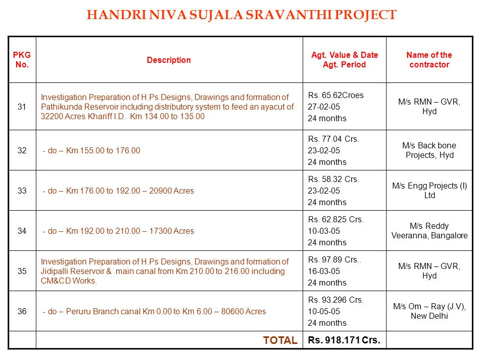 HANDRI NIVA SUJALA SRAVANTHI PROJECT Agt. Value & Date Agt. Period