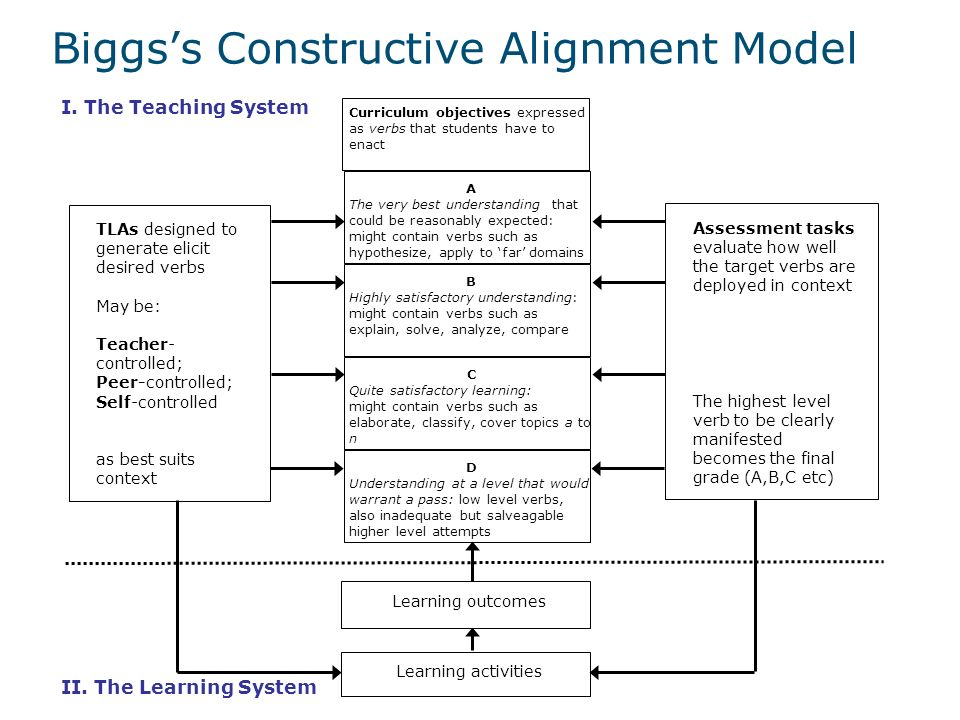 Biggs's Constructive Alignment Model