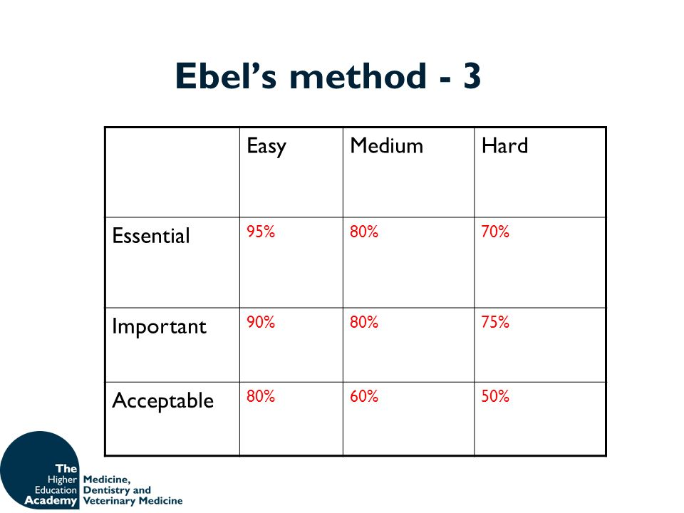 Ebel's method - 3 Easy Medium Hard Essential Important Acceptable 95%