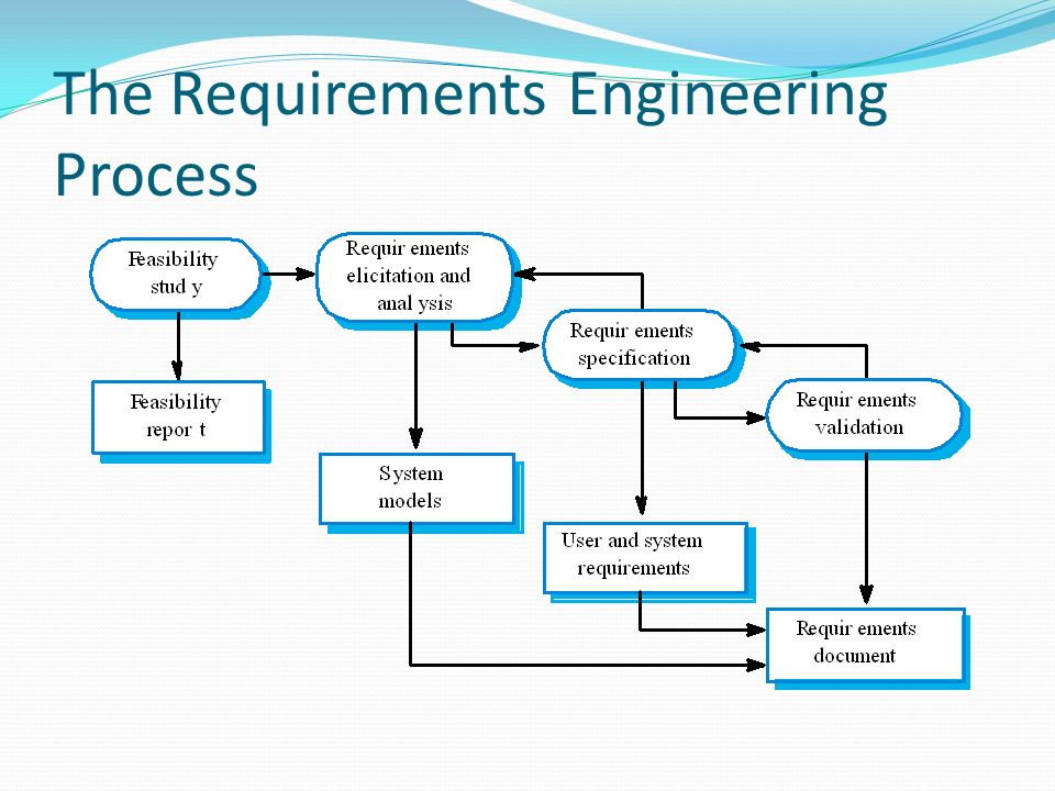 Lecture Requirements Engineering Ppt Video Online Download - Requirements engineering