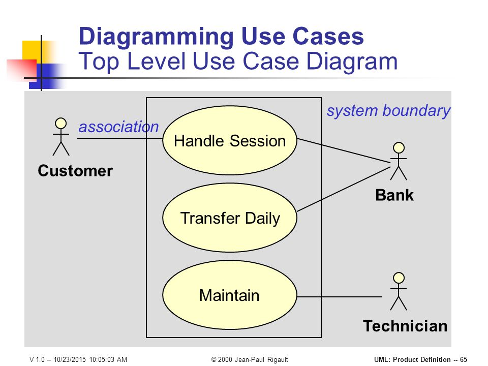 Product definition with the unified modeling language ppt download diagramming use cases top level use case diagram ccuart Choice Image