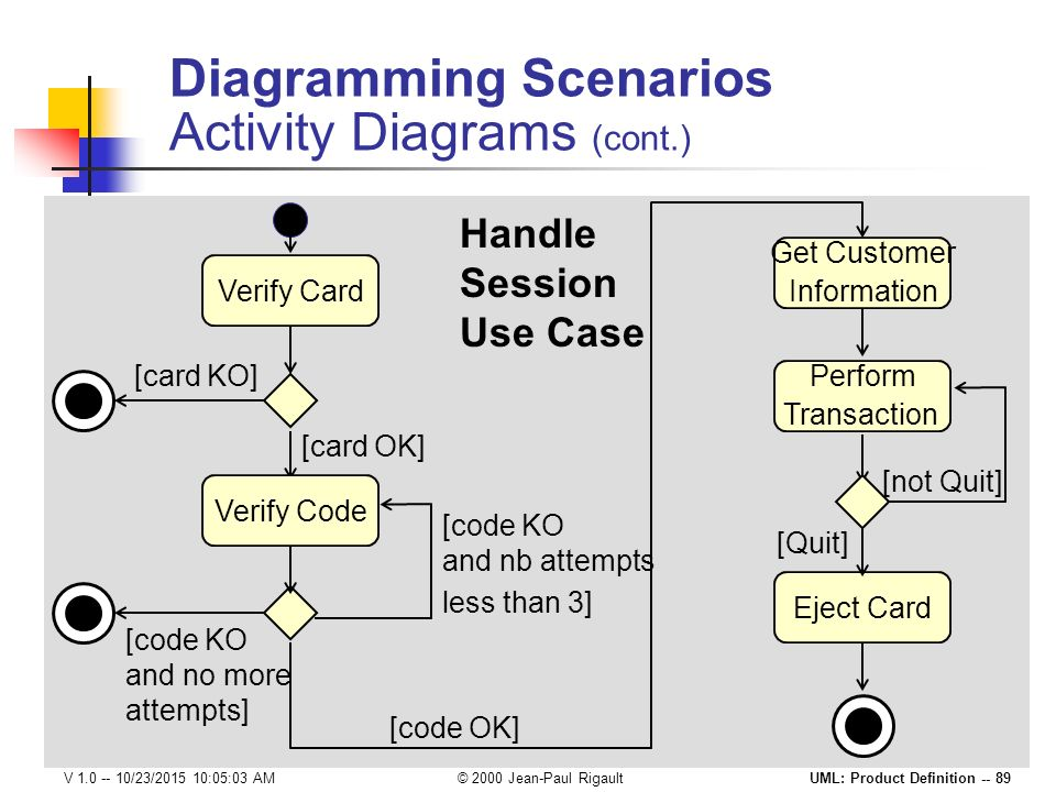 Use case scenario activity diagram electrical work wiring diagram product definition with the unified modeling language ppt download rh slideplayer com uml use case diagram ccuart Gallery