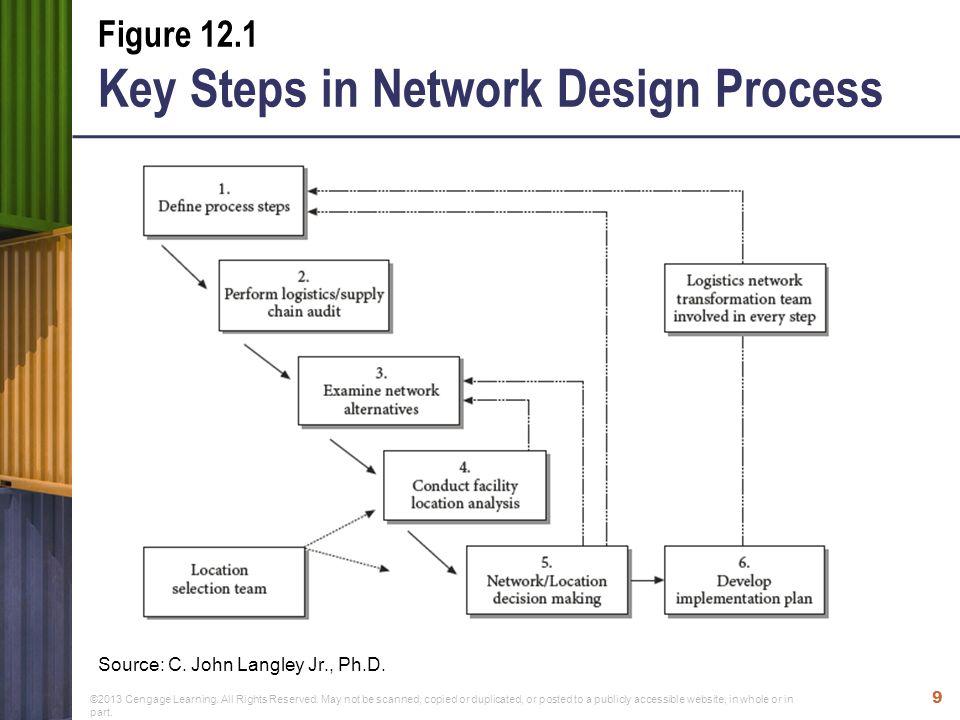 Supply Chain Network Design Establish Inc - Imagez co
