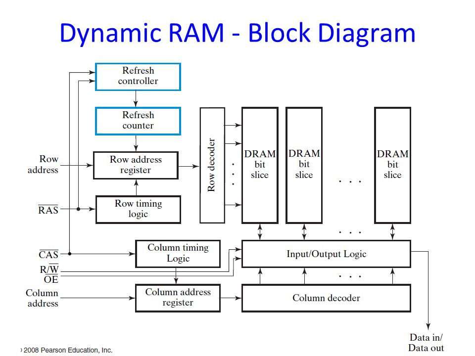 15 dynamic ram - block diagram