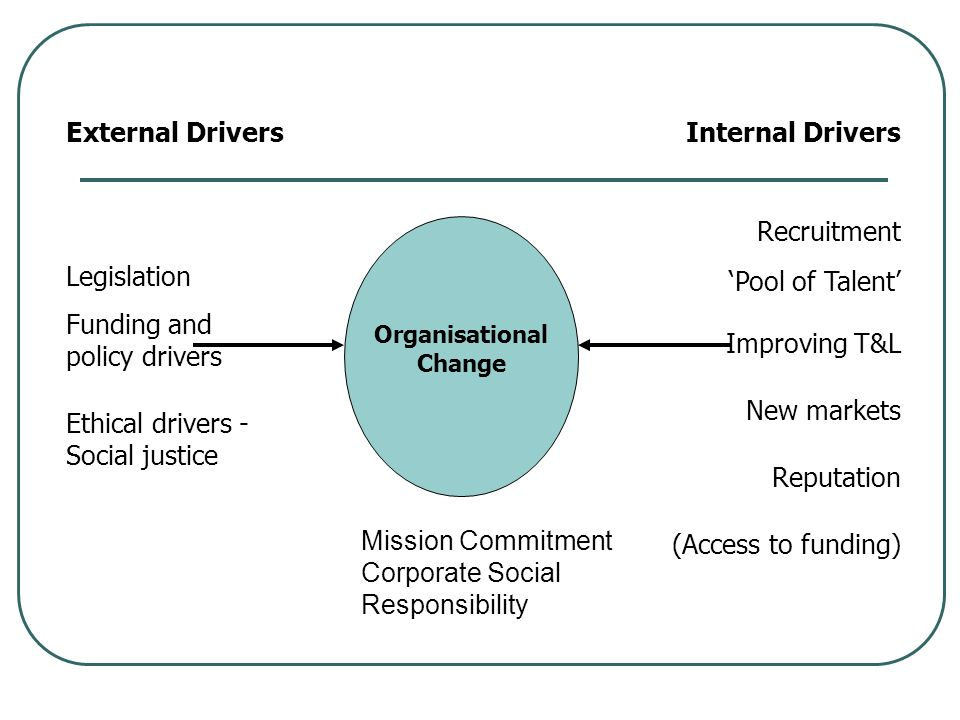external drivers of change
