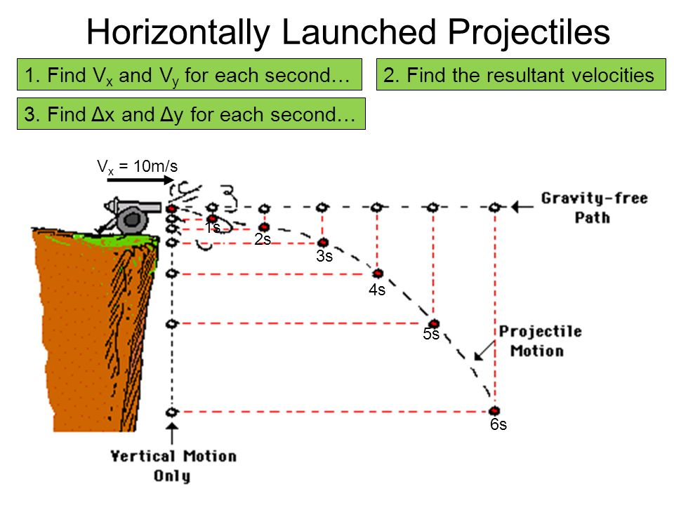 Projectile Motion Physics Ppt Video Online Download