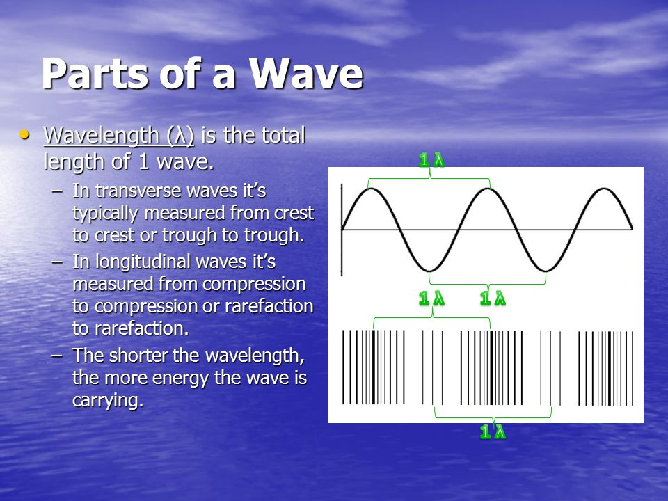 Parts of a Wave Wavelength (λ) is the total length of 1 wave.