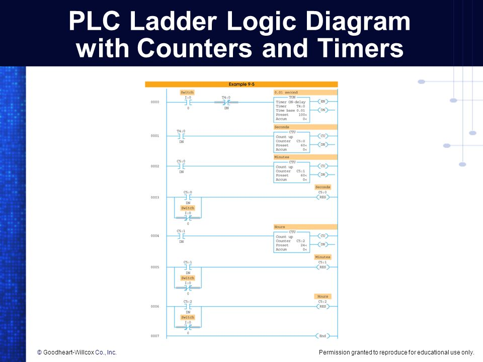 Plc ladder diagram with timers and counters wiring diagram database plc counter instructions ppt video online download rh slideplayer com ccuart Image collections